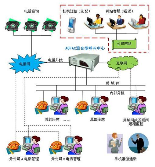 AOFAX通话信息服务器(TIS)-T80X产品连接示意图