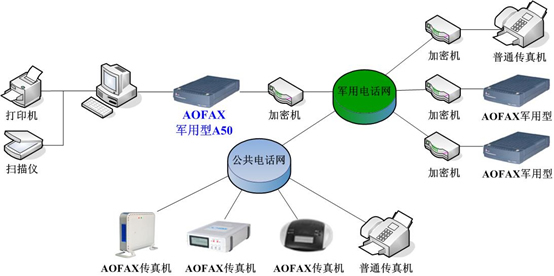 标准型网络传真机 AOFAX A30产品连接示意图