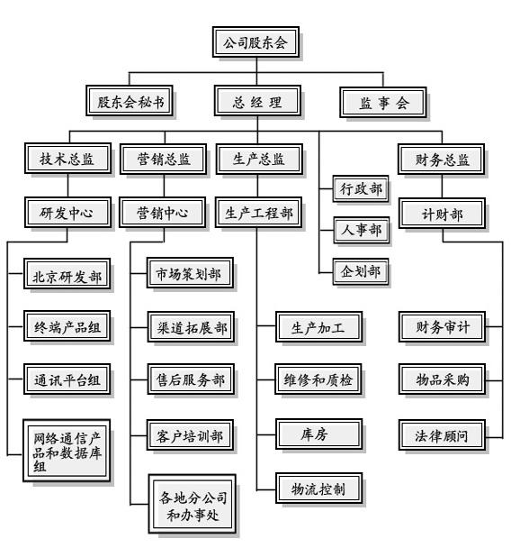 金恒科技公司结构图
