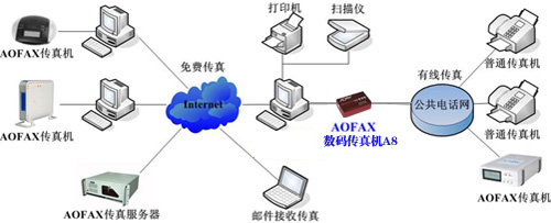 AOFAX网络传真机产品连接示意图