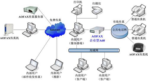 傲发企业型网络传真机 AOFAX A60产品连接示意图