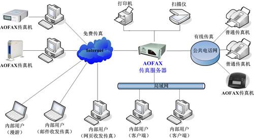 专业型传真服务器 A80X产品连接示意图