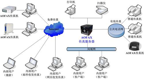 大众型传真服务器 A801/A802产品连接示意图