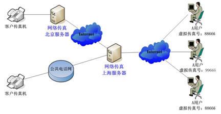 AOFAX与网络传真的区别