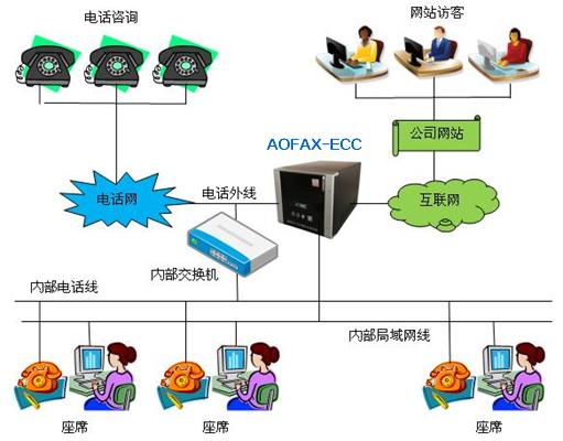 AOFAX在线客服的工作方式